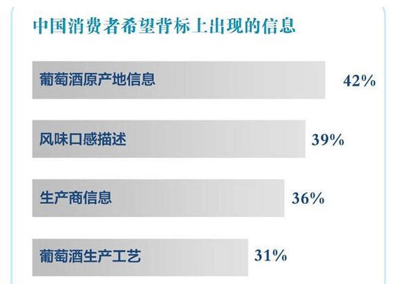 進口紅酒中文標簽消費者希望出現的信息
